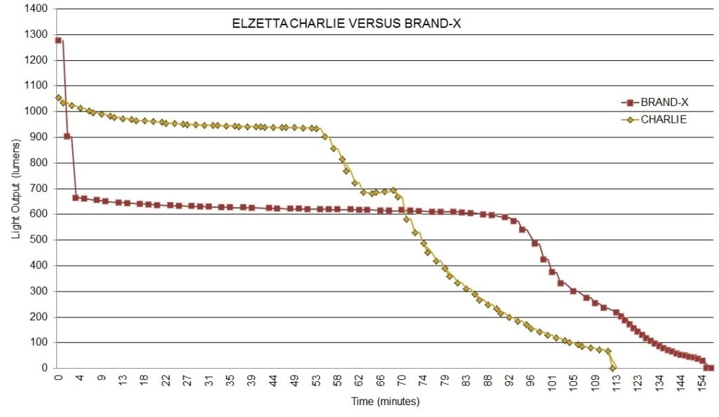 Figure 2: Elzetta Charlie versus Brand-X